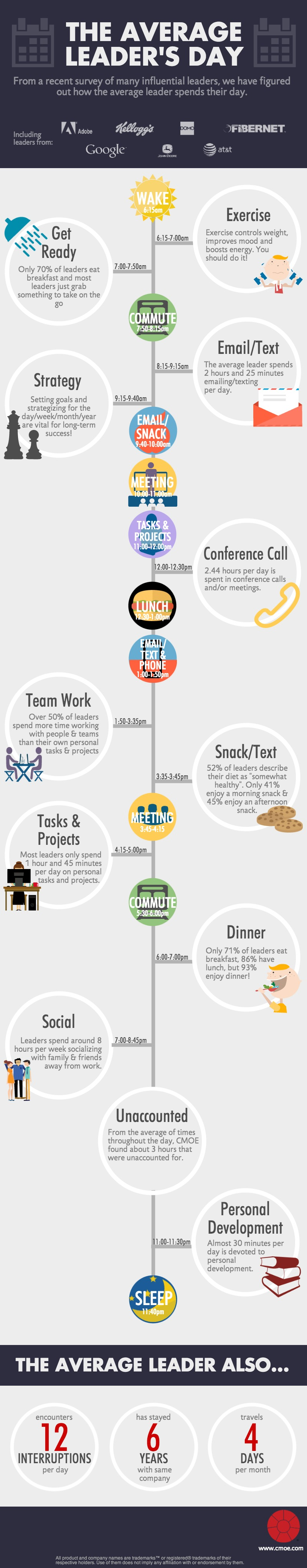 How Leaders Spend Their Time