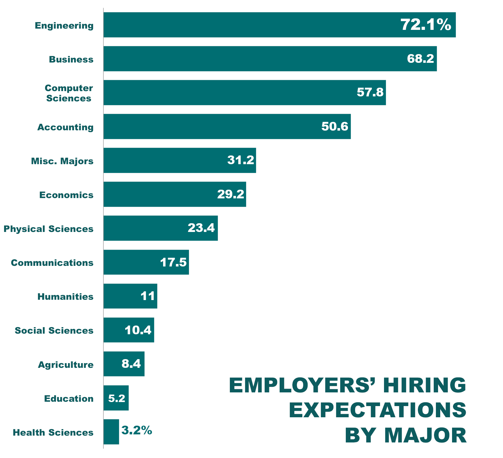the most desired college degrees and skills employers want in  also surveyed was what skills employers value most in new hires